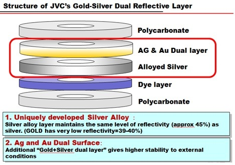 DVD-R layers in JVC Archive media