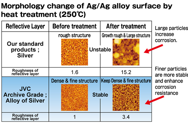 Morphology change of Ag/Ag alloy surface by heat treatment